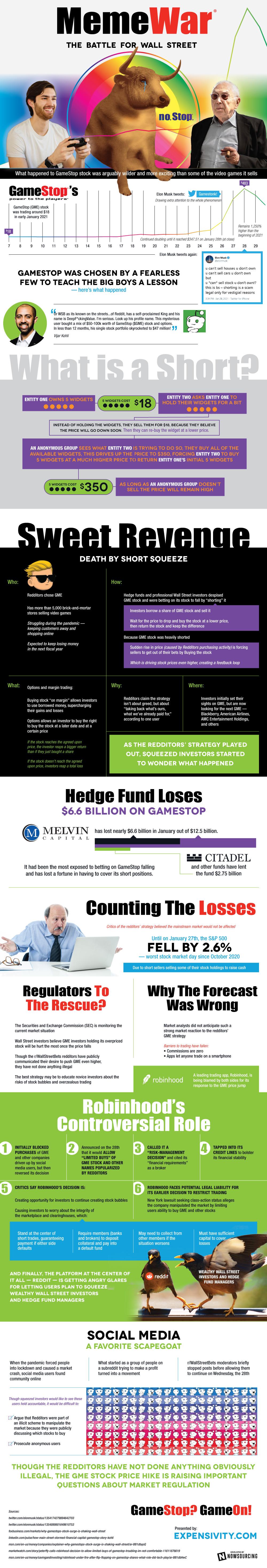 Wall Street infographic social media