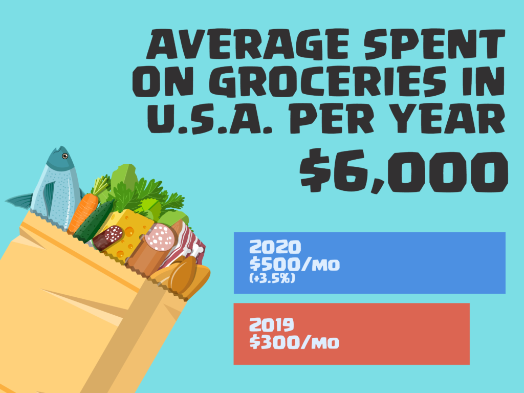 On average Americans spend $6,000 on groceries per year.