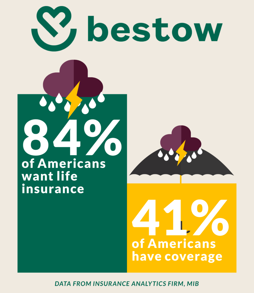84% of all Americans want life insurance, but only 41% have coverage, according to recent data from the insurance analytics firm MIB,