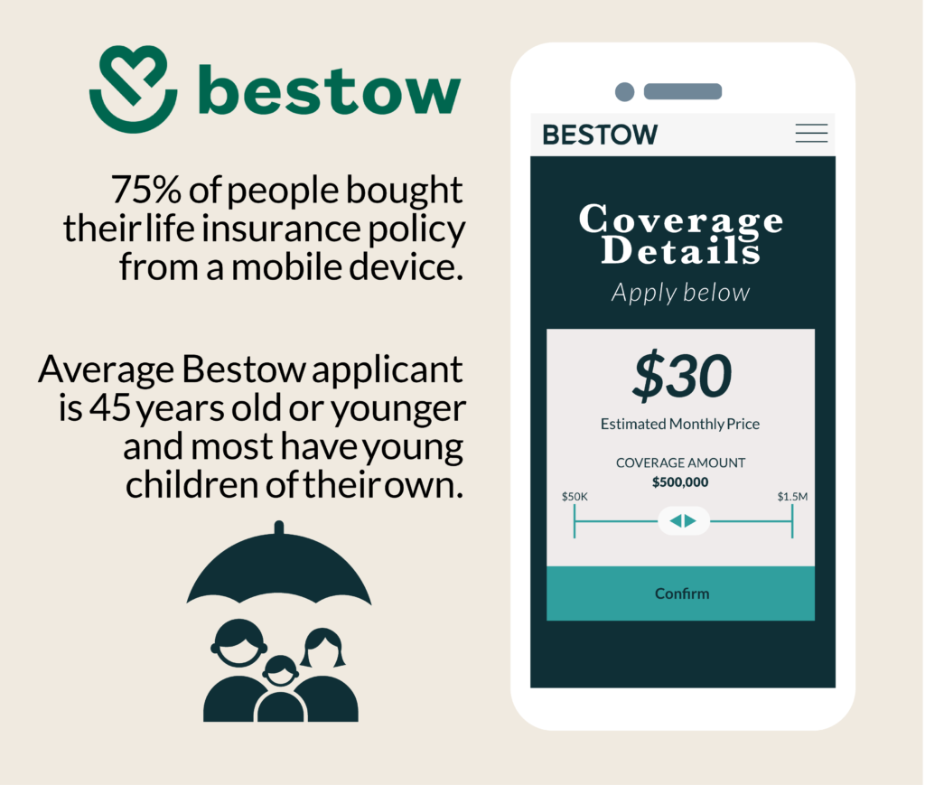 The vast majority of Bestow customers, in fact — or around 75% — bought their life insurance policy from a mobile device.