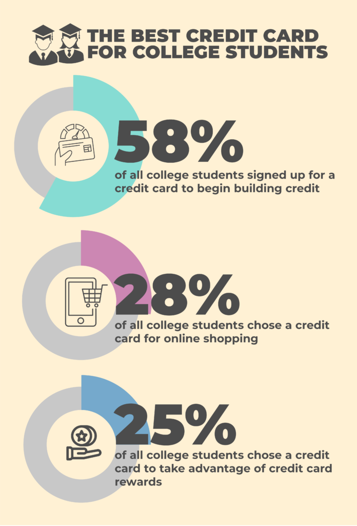 Best credit card for college students
