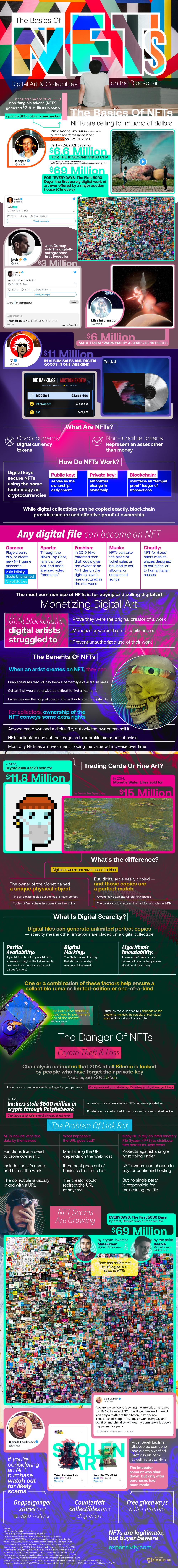 Learn the Basics of NFTs